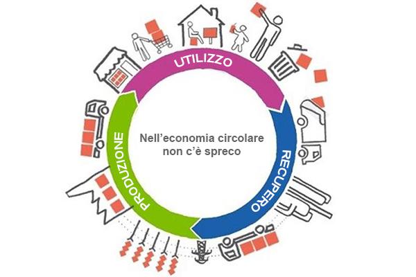 """Featured image for """"CNA per la Simbiosi industriale e lo sviluppo dell'Economia Circolare"""""""